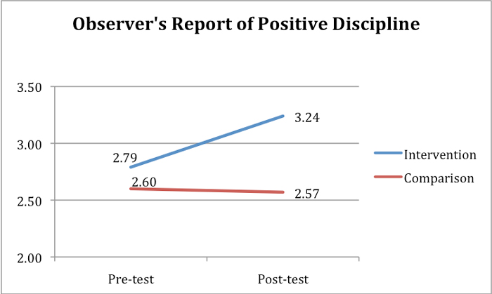 Observer's Report of Positive Discipline