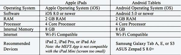MEFS App Technical Requirements